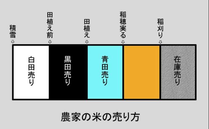 02:農家の米の売り方